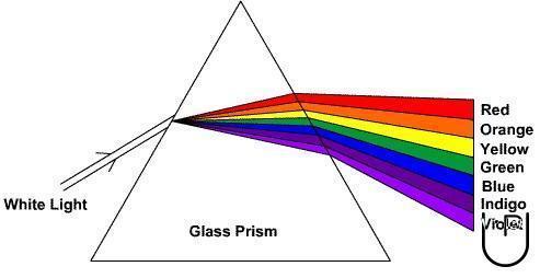 「prism spectrum」の画像検索結果